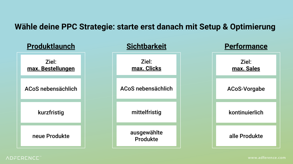 Amazon Campaign Setup Strategie GER-1