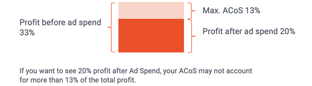 Amazon PPC Guide - breakeven ACoC - profit after ad spend