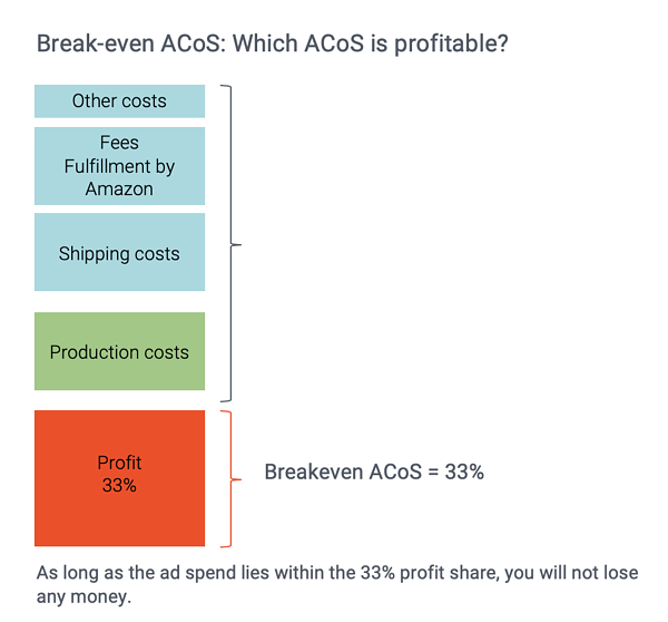 Amazon PPC Guide: How to calculate the breakeven ACoS