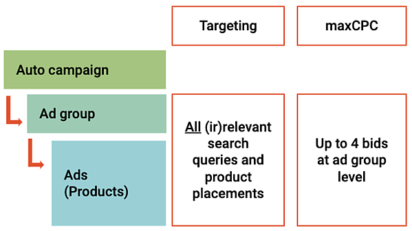Amazon Sponsored Products structure of an automated targeting campaign