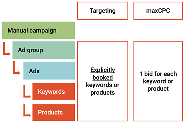Amazon Sponsored Products structure of a manually targeted campaign