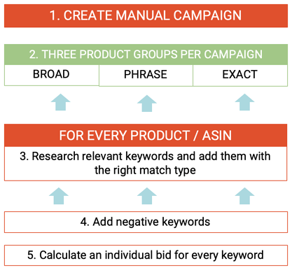 Amazon PPC Guide create a manual campaign with 3 product groups