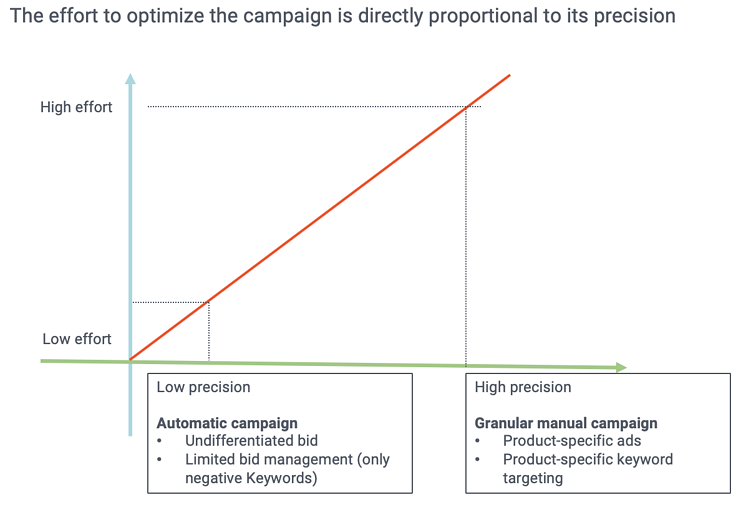 Amazon PPC: the effort of maintaining Amazon Advertising campaigns is directly proportional to precision