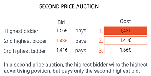 Amazon PPC Guide: Second Price Auction