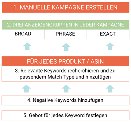 Amazon Sponsored Products Standard Manuelle Kampagne