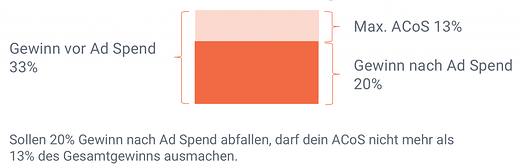 Amazon PPC: Was ist der optimale ACoS?