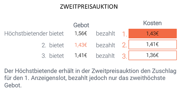 Amazon PPC Zweitpreis-Auktion