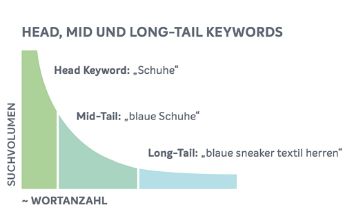 head-mid-and-longtail-keyword-grafik-2-1-e1532679659373-2