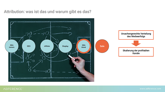PPC Day - Attribution Slide Preview kleiner