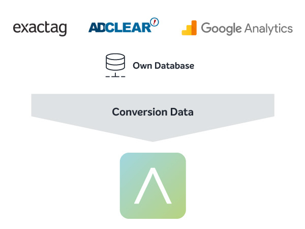 Adference Conversion API
