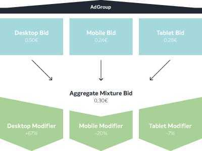 Bid Adjustments across All Device Types