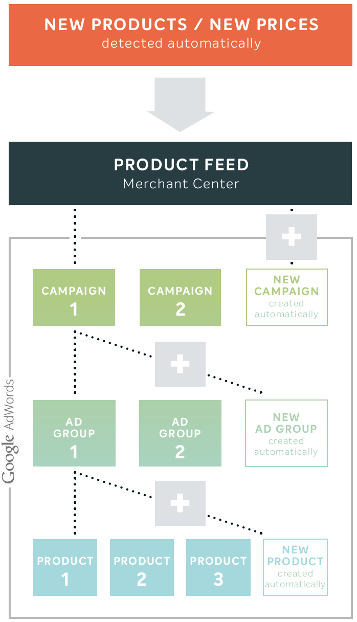 Automated Shopping Campaign Management
