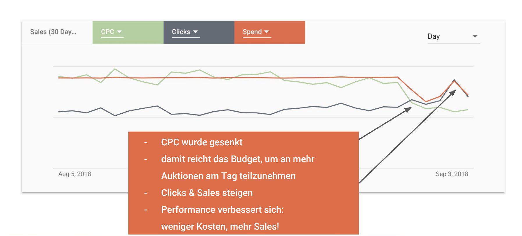 amazon-ppc-budgetlimits