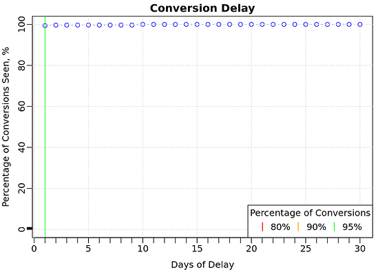 Conversion Delay_Kein Conversion Delay bei Amazon Sponsored Brands Kampagnen