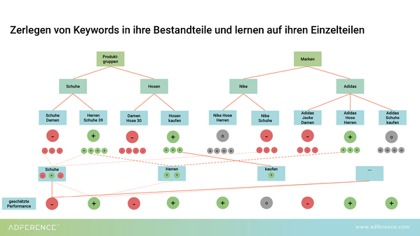 Entity Bidding for Google Ads_Keywords werden in Entitäten zerlegt