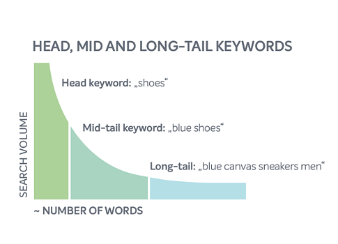 head, mid and long-tail keywords