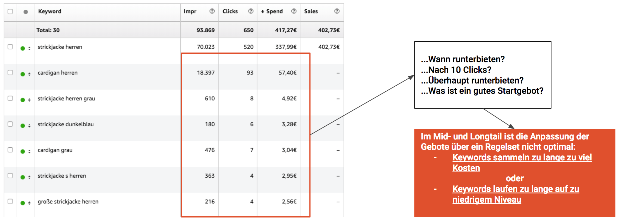 How to calculate the right bids for Amazon Advertising keywords